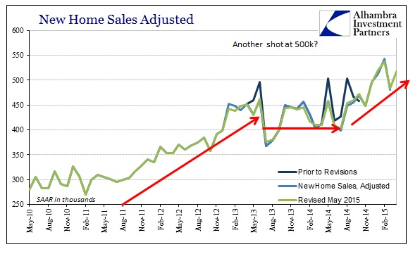 ABOOK May 2015 Real Estate New Home Sales SAAR Recent