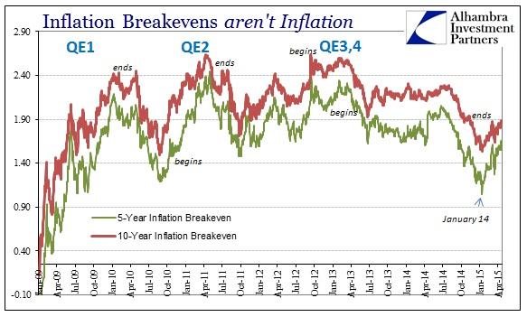 ABOOK May 2015 Reflation Breakevens Longer