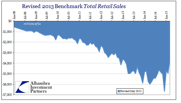 ABOOK May 2015 Retail Sales Revisions1