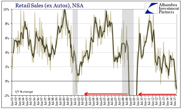 ABOOK May 2015 Retail Sales ex Autos YY