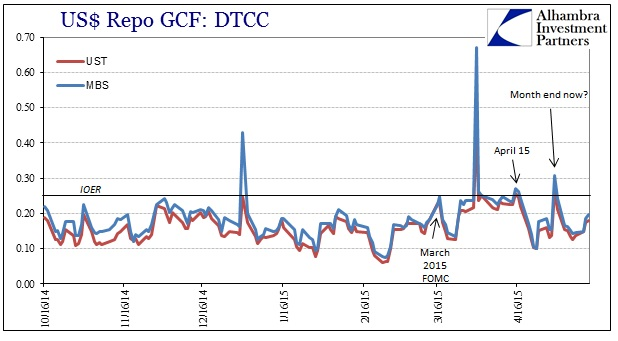 ABOOK May 2015 UST Repo Rate GC