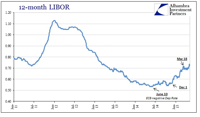 ABOOK May 2015 UST Volatility 12M LIBOR