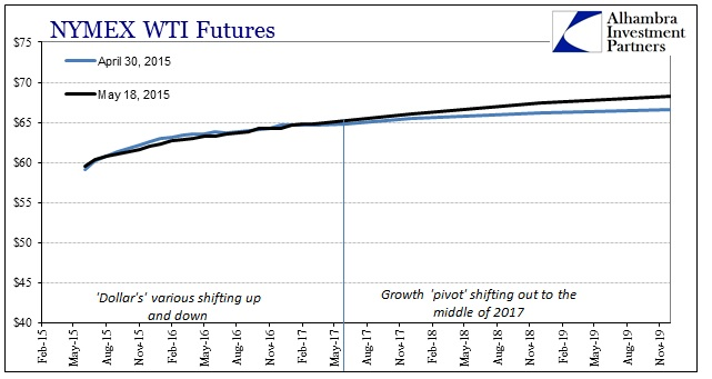 ABOOK May 2015 WTI Curve Steeper