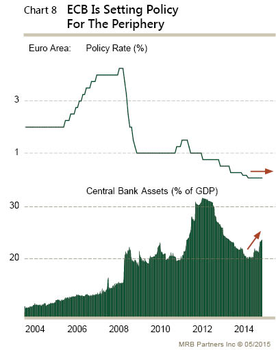 effects of the current divergent monetary The divergent monetary policies' affects seem to be moderating  the high frequency data is noisy and it often takes time to see the effects of a rise in disposable income, though we note that personal consumption in q4 14 rose 42%, the fastest in a decade  (from the current 2%) as some observers suggest given the modest capital.