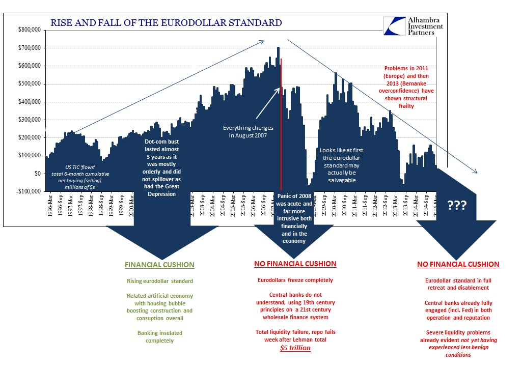 ABOOK June 2015 Bubble Risk Eurodollar Standard