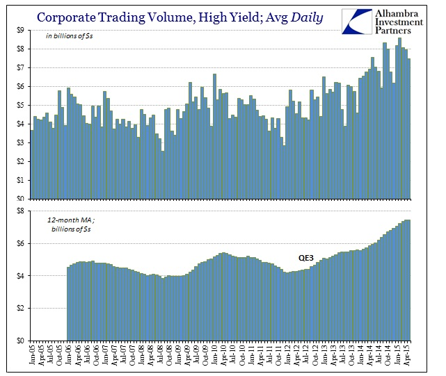 ABOOK June 2015 Dollar Corp HY Trading Vol