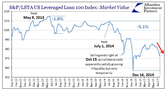ABOOK June 2015 Dollar Lev Loan Mkt Val
