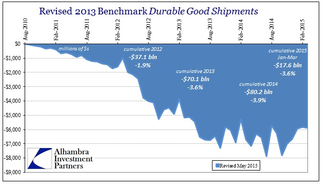 ABOOK June 2015 Durable Goods 2013 Benchmark