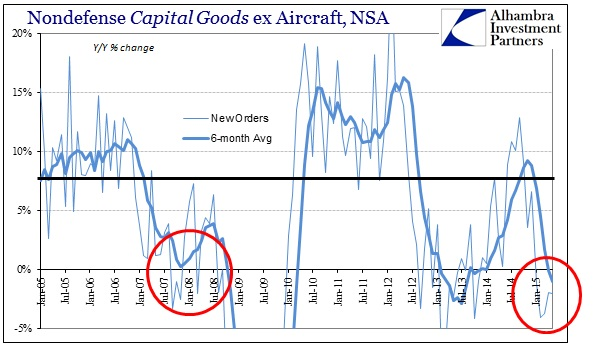 ABOOK June 2015 Durable Goods Cap Goods New Orders