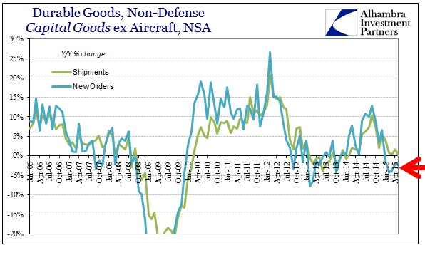 ABOOK June 2015 Durable Goods Cap Goods