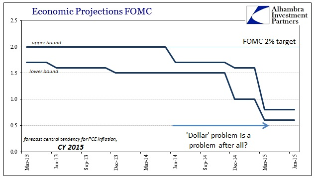 ABOOK June 2015 FOMC Central Tend PCE Defl