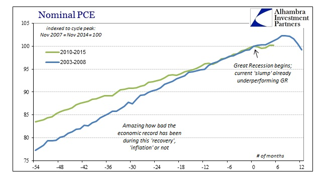 ABOOK June 2015 PCEDPI Nominal PCE Longer Comp