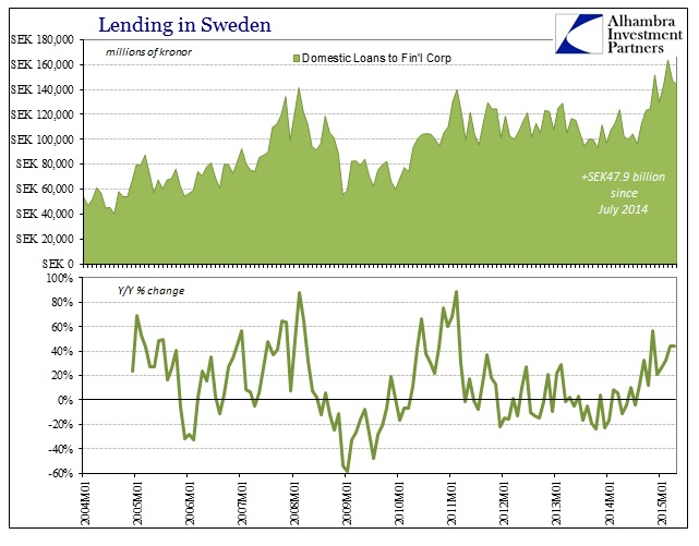 ABOOK June 2015 Sweden Finl Lending