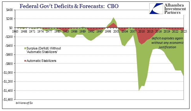 ABOOK July 2015 CBO Deficits