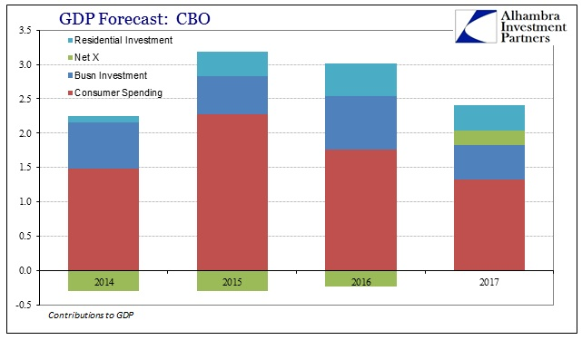 ABOOK July 2015 CBO Potential Contr GDP Forecast