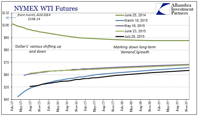 ABOOK July 2015 Dollar Gold WTI Less Contango