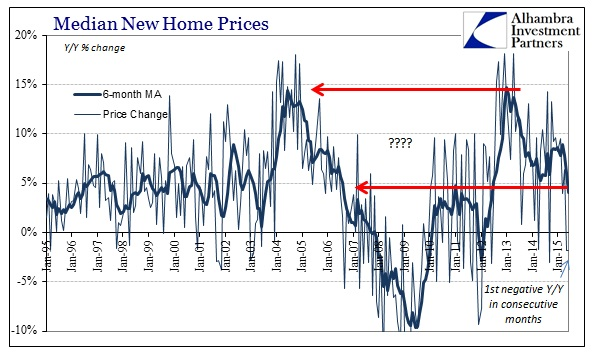 ABOOK July 2015 Home Sales Median Prices