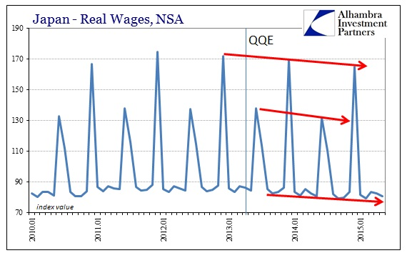 ABOOK July 2015 Japan Real Wages Index