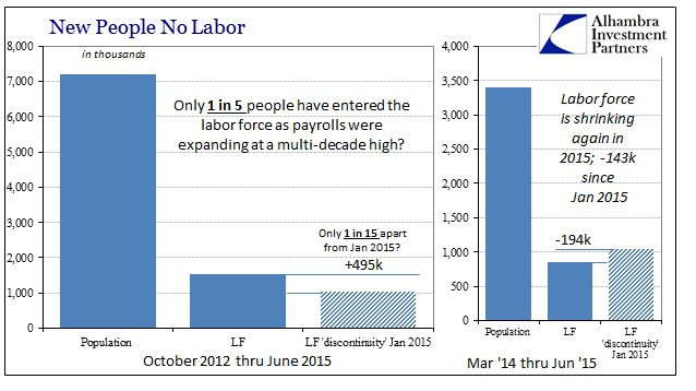 ABOOK July 2015 Payrolls LF2