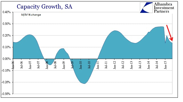 ABOOK July 2015 US Capacity Growth
