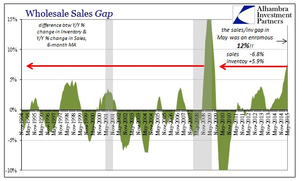 ABOOK July 2015 Wholesale Sales Inv Gap