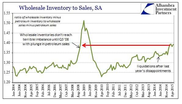 ABOOK July 2015 Wholesale Sales Inventory Ratio ex Petrol