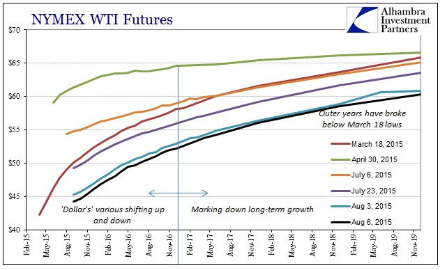 ABOOK Aug 2015 Dollar WTI Curve All
