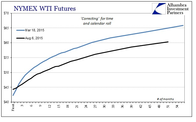 ABOOK Aug 2015 Dollar WTI Curve Bottom