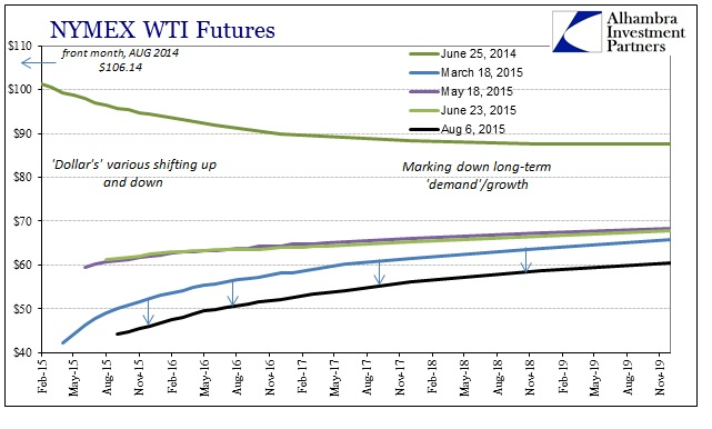 ABOOK Aug 2015 Dollar WTI Curve Longer