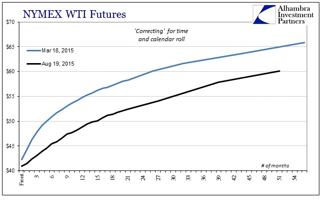 ABOOK Aug 2015 Dollar2 WTI Curve Low Comp