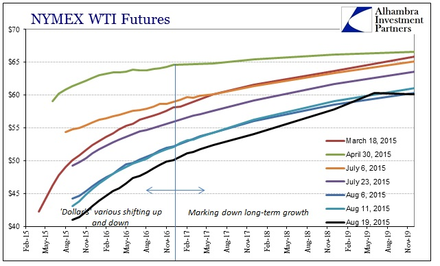 ABOOK Aug 2015 Dollar2 WTI Curve