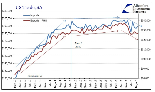 ABOOK Aug 2015 ExIm SA Trajectory