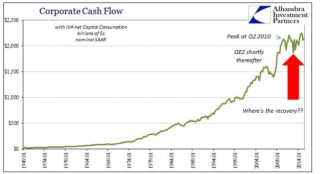 ABOOK Aug 2015 GDP Trend Corp Cash Flow