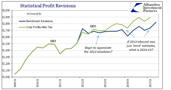 ABOOK Aug 2015 GDP Trend Corp Profits AT Revisions