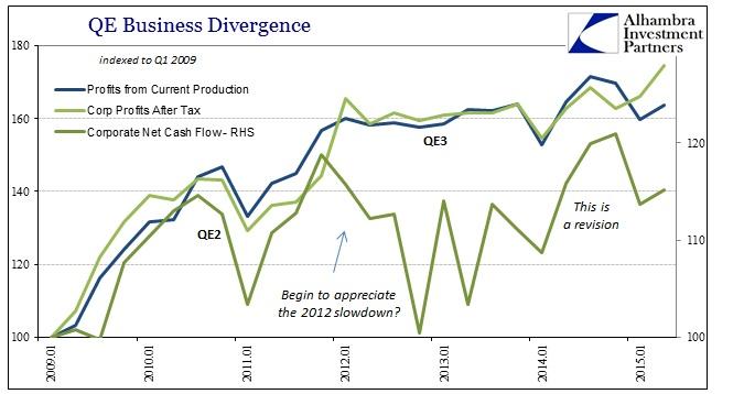 ABOOK Aug 2015 GDP Trend Profits Cash 2012