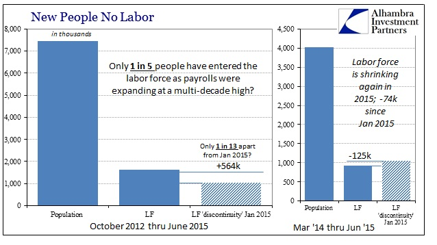 ABOOK Aug 2015 Payrolls LF