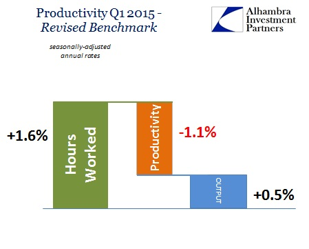 ABOOK Aug 2015 Productivity Q1 Revised