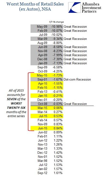 ABOOK Aug 2015 Retail Sales Worst ex Autos