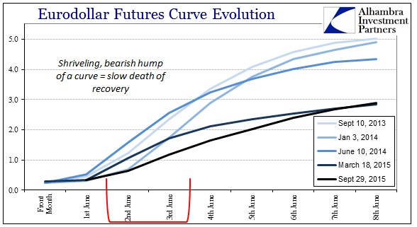 ABOOK Sept 2015 Asian Dollar Eurodollar Curve Dead Recovery