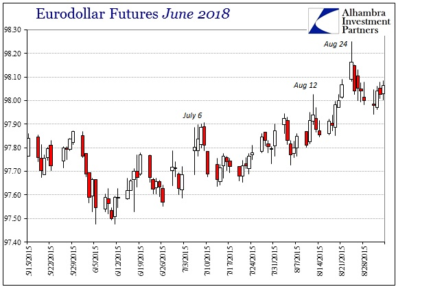 ABOOK Sept 2015 BRL Eurodollar June 2018
