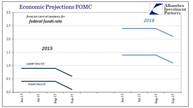 ABOOK Sept 2015 FOMC Federal Funds Models