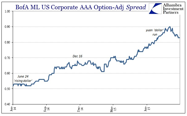 ABOOK Sept 2015 Junk AAA spreads