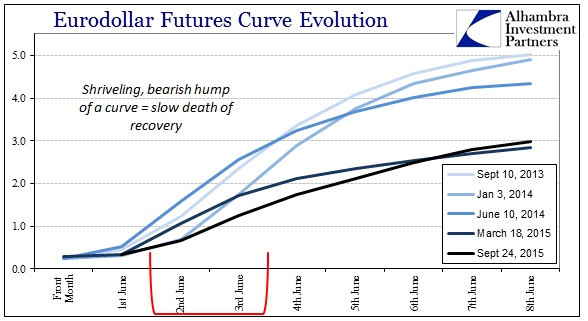 ABOOK Sept 2015 More Trouble Eurodollar Curve Shriveled Hump