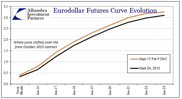 ABOOK Sept 2015 More Trouble Eurodollar Curve to Sept FOMC