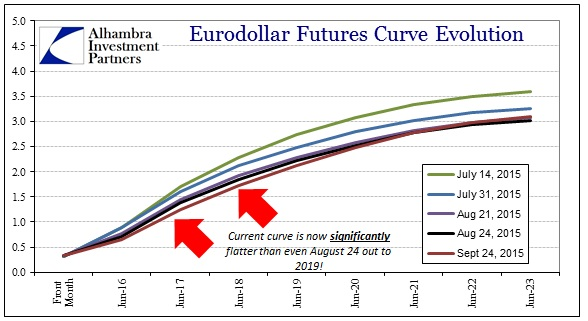 ABOOK Sept 2015 More Trouble Eurodollar Curve