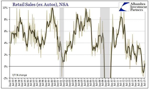 ABOOK Sept 2015 Retail Sales ex Autos YY