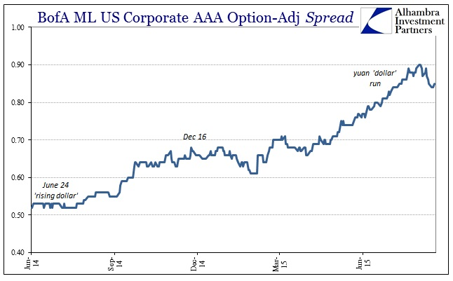 ABOOK Sept 2015 Risk Cont BofAML AAA Spread
