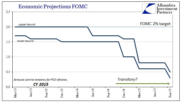 ABOOK Oct 2015 FOMC PCE Defl Projections