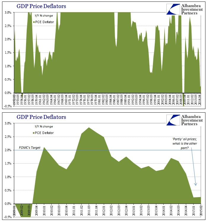 ABOOK Oct 2015 FOMC PCE Deflator