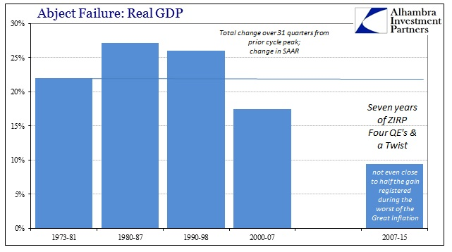 ABOOK Oct 2015 GDP Time Cost RGDP